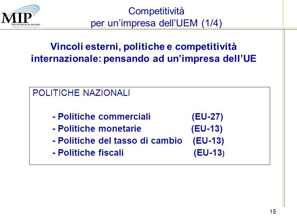 15 Vincoli esterni, politiche e competitività internazionale: pensando ad unimpresa dellUE POLITICHE NAZIONALI - Politiche commerciali (EU-27) - Polit