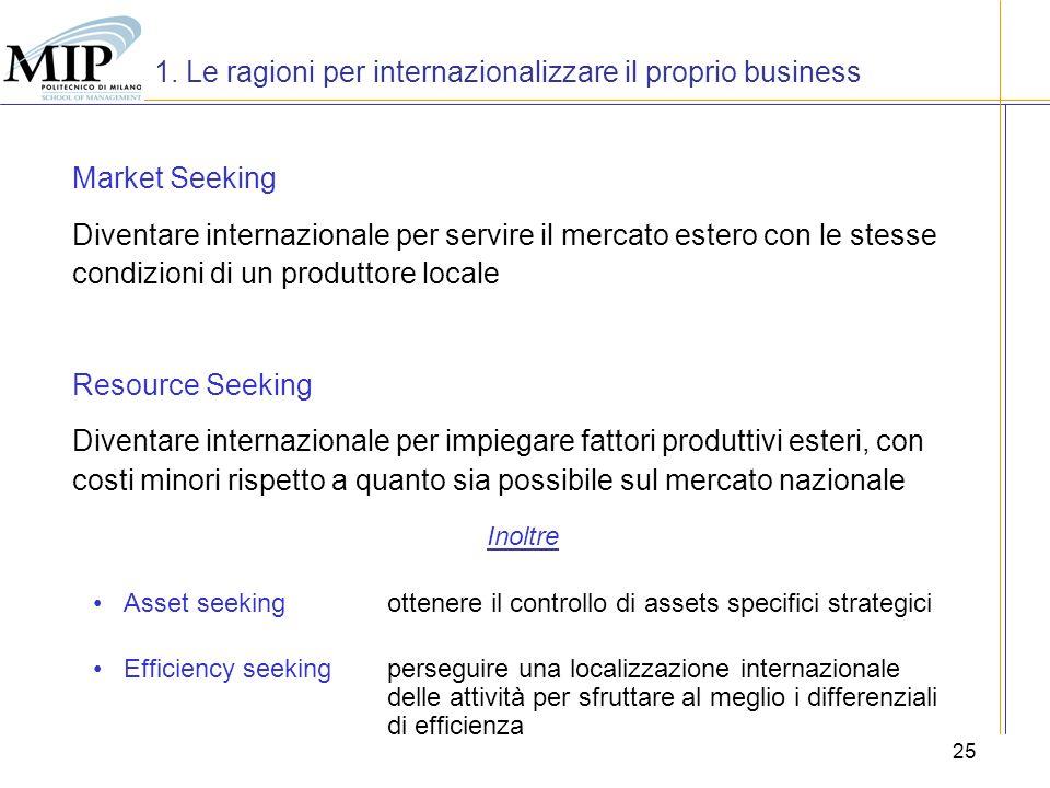 25 1. Le ragioni per internazionalizzare il proprio business Market Seeking Diventare internazionale per servire il mercato estero con le stesse condi