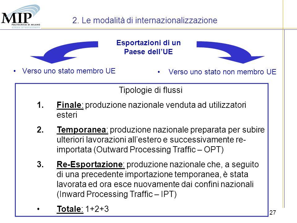 27 Esportazioni di un Paese dellUE Verso uno stato membro UE Verso uno stato non membro UE Tipologie di flussi : 1.Finale: produzione nazionale vendut