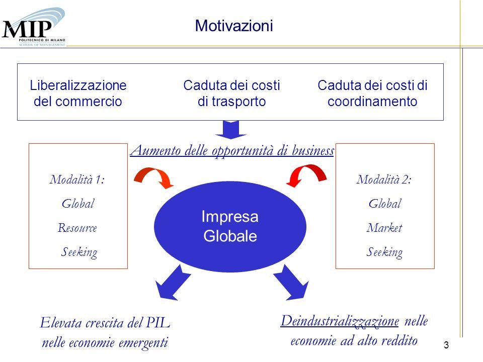 3 Motivazioni Liberalizzazione del commercio Caduta dei costi di trasporto Caduta dei costi di coordinamento Aumento delle opportunità di business Imp
