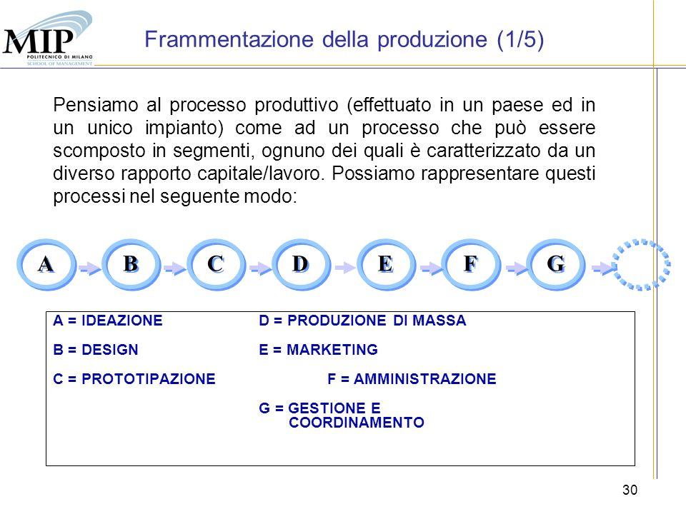 30 A = IDEAZIONED = PRODUZIONE DI MASSA B = DESIGN E = MARKETING C = PROTOTIPAZIONE F = AMMINISTRAZIONE G = GESTIONE E COORDINAMENTO Pensiamo al proce