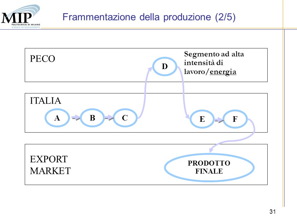 31 EXPORT MARKET ITALIA PECO ABC D EF PRODOTTO FINALE Segmento ad alta intensità di lavoro/energia Frammentazione della produzione (2/5)
