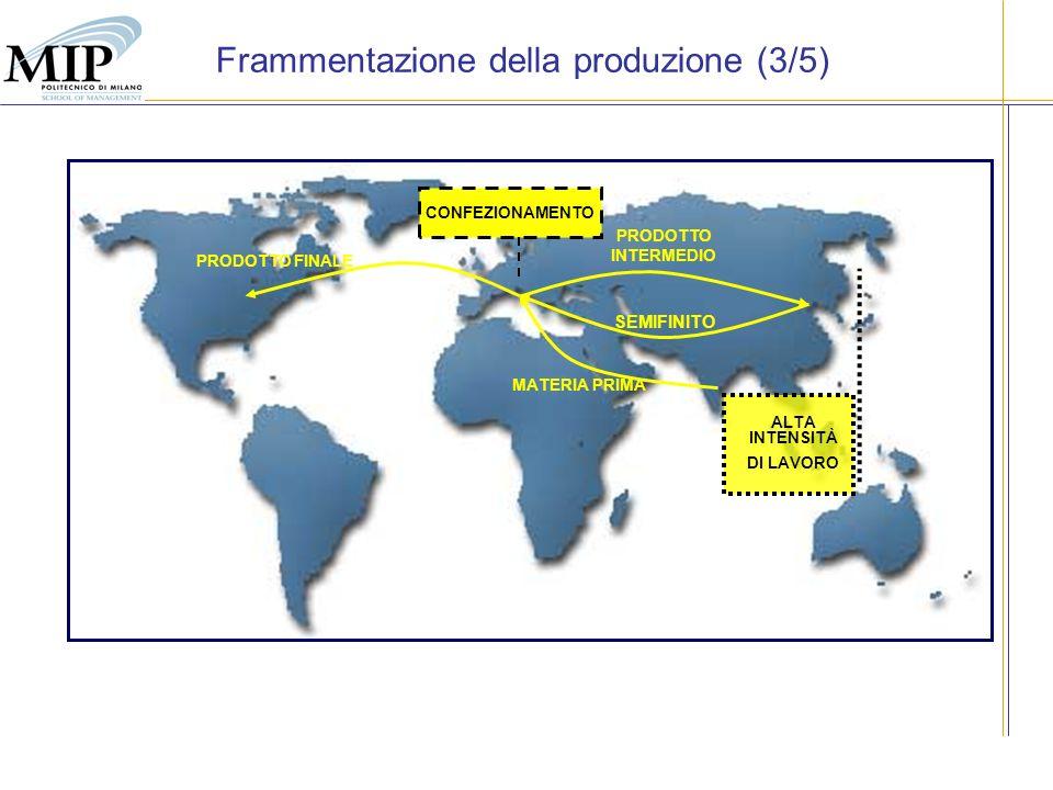 MATERIA PRIMA PRODOTTO INTERMEDIO SEMIFINITO PRODOTTO FINALE ALTA INTENSITÀ DI LAVORO CONFEZIONAMENTO Frammentazione della produzione (3/5)