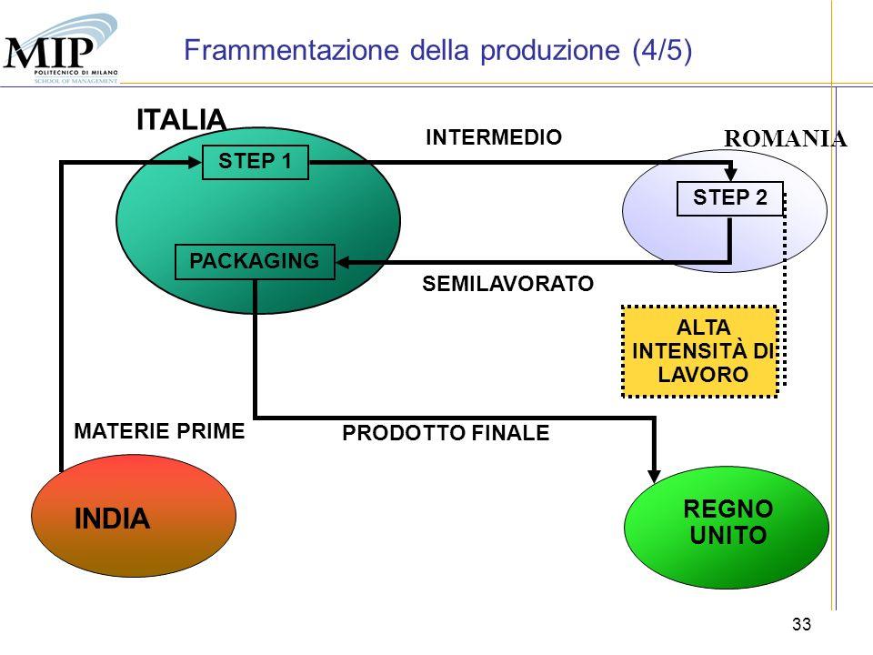 33 ROMANIA ITALIA INDIA MATERIE PRIME SEMILAVORATO PACKAGING PRODOTTO FINALE STEP 1 INTERMEDIO STEP 2 ALTA INTENSITÀ DI LAVORO REGNO UNITO Frammentazi
