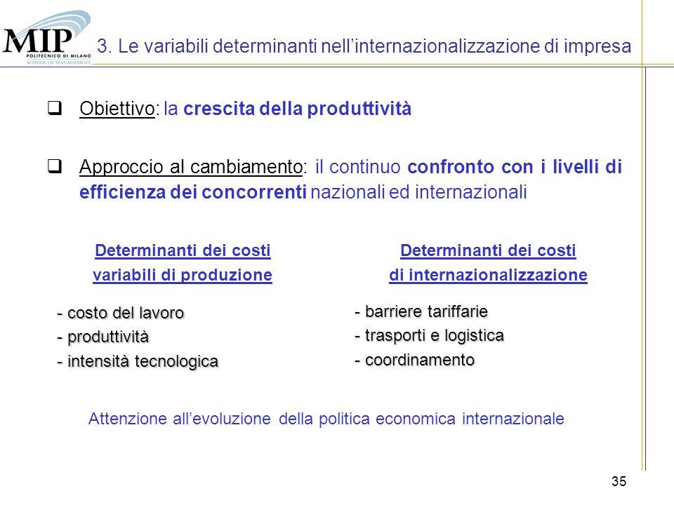 35 Obiettivo: la crescita della produttività 3. Le variabili determinanti nellinternazionalizzazione di impresa Determinanti dei costi variabili di pr