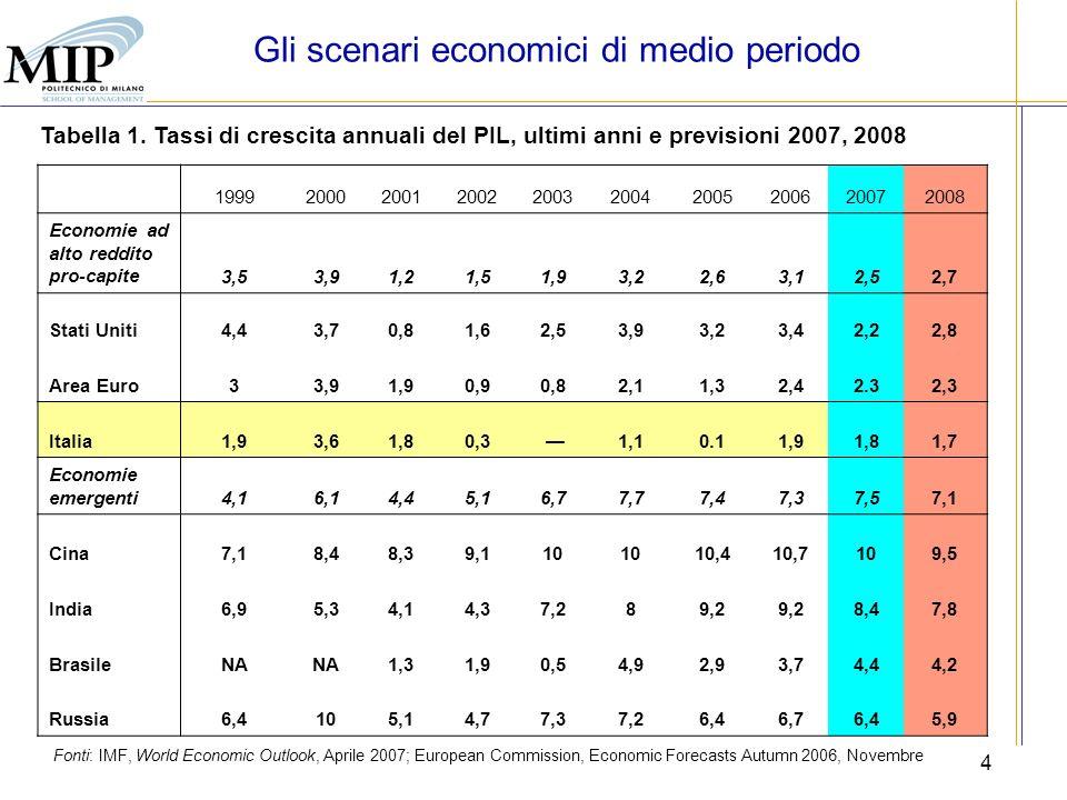 5 Fonte: FMI, World Economic Outlook, Aprile 2007 Figura 1.