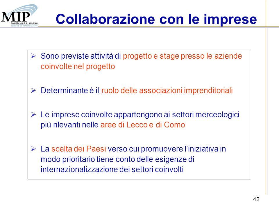 42 Sono previste attività di progetto e stage presso le aziende coinvolte nel progetto Determinante è il ruolo delle associazioni imprenditoriali Le i