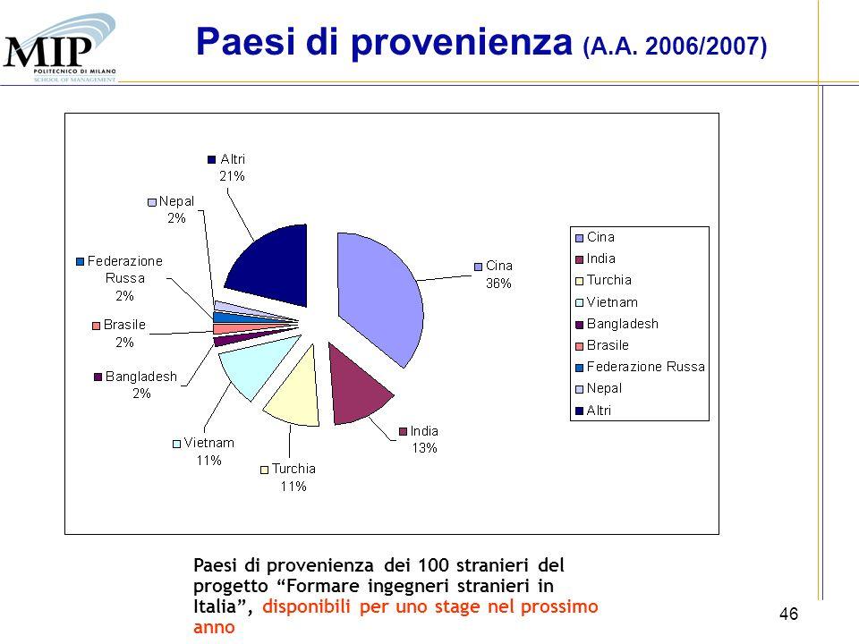 46 Paesi di provenienza (A.A. 2006/2007) Paesi di provenienza dei 100 stranieri del progetto Formare ingegneri stranieri in Italia, disponibili per un