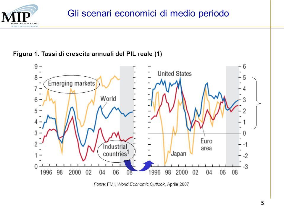5 Fonte: FMI, World Economic Outlook, Aprile 2007 Figura 1. Tassi di crescita annuali del PIL reale (1) Gli scenari economici di medio periodo