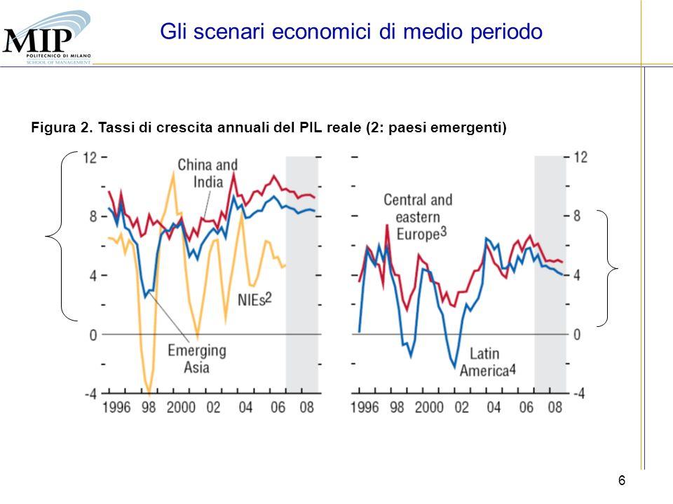 6 Figura 2. Tassi di crescita annuali del PIL reale (2: paesi emergenti) Gli scenari economici di medio periodo