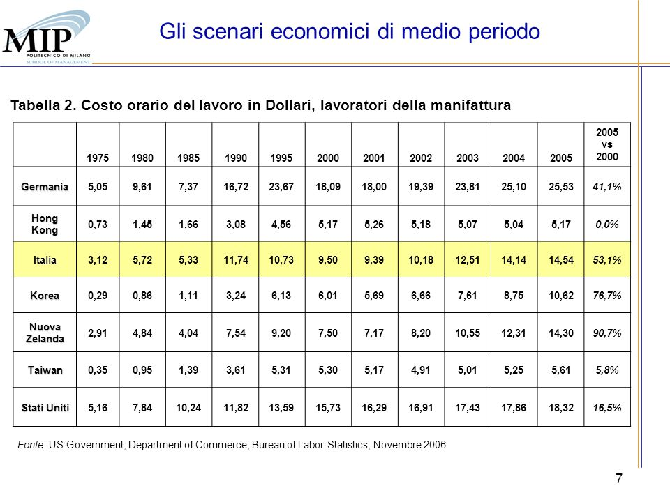 7 Fonte: US Government, Department of Commerce, Bureau of Labor Statistics, Novembre 2006 Tabella 2. Costo orario del lavoro in Dollari, lavoratori de