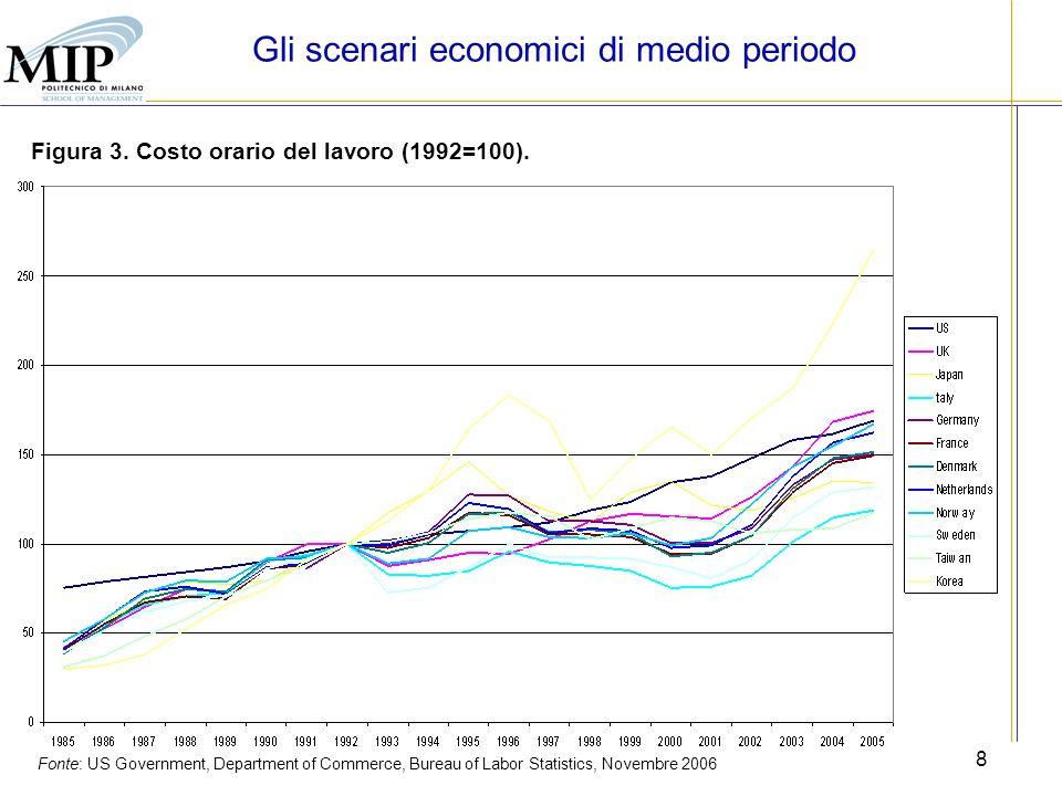 8 Fonte: US Government, Department of Commerce, Bureau of Labor Statistics, Novembre 2006 Gli scenari economici di medio periodo Figura 3. Costo orari