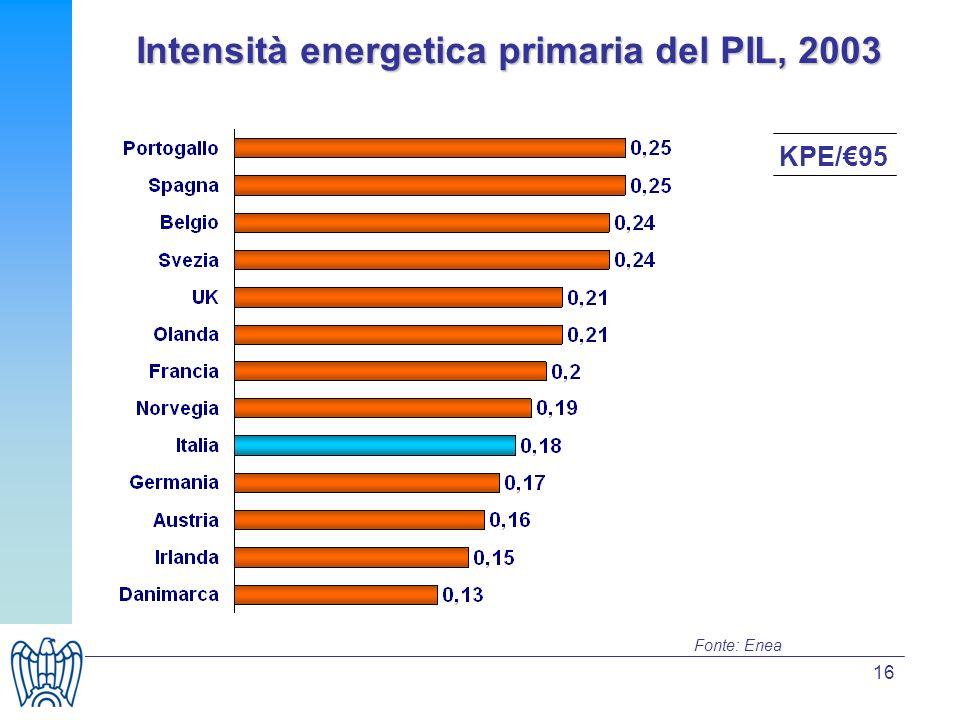 16 Fonte: Enea KPE/95 Intensità energetica primaria del PIL, 2003