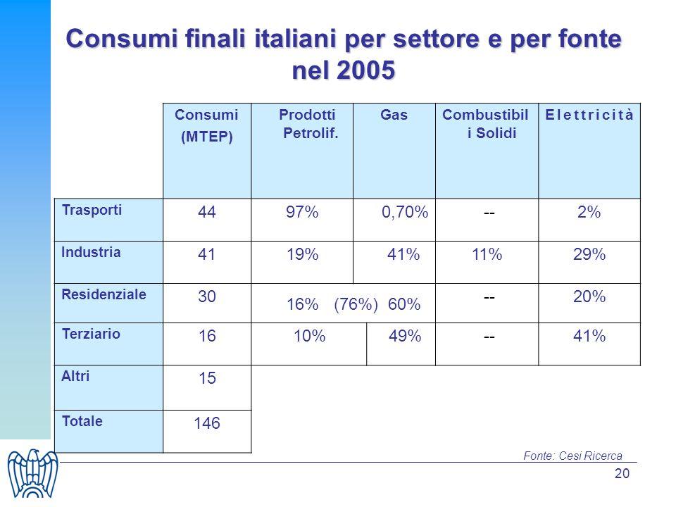 20 Consumi finali italiani per settore e per fonte nel 2005 Consumi (MTEP) Prodotti Petrolif. GasCombustibil i Solidi Elettricità Trasporti 4497%0,70%