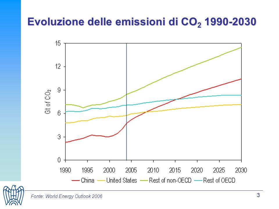 4 La risposta dellUnione Europea LIBRO VERDE sullenergia : 3 PILASTRI Lotta contro i cambiamenti climatici Sicurezza approvvigionamenti combustibili Crescita economica e delloccupazione Efficienza energetica: risparmio di energia primaria del 20% entro 2020 Fonti rinnovabili: obiettivo 20% di energie rinnovabili entro il 2020 ROAD MAP