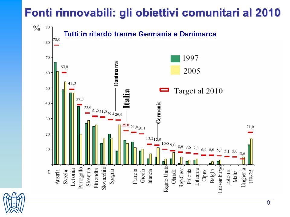 10 Gli obblighi imposti hanno determinato uno sviluppo delle fonti rinnovabili nel periodo 1997-2005, vanificato, tuttavia, dallincremento del consumo lordo di elettricità, che ha determinato una riduzione della penetrazione delle fonti rinnovabili rispetto al 1997 Esiste un importante divario fra lattuale penetrazione delle fonti rinnovabili ed il target del 25% Persistono in Italia grandi problemi amministrativi che costituiscono il maggiore ostacolo allo sviluppo di fonti rinnovabili in un paese che presenta elevate potenzialità Sviluppo fonti rinnovabili in Italia: la valutazione della Commissione Europea