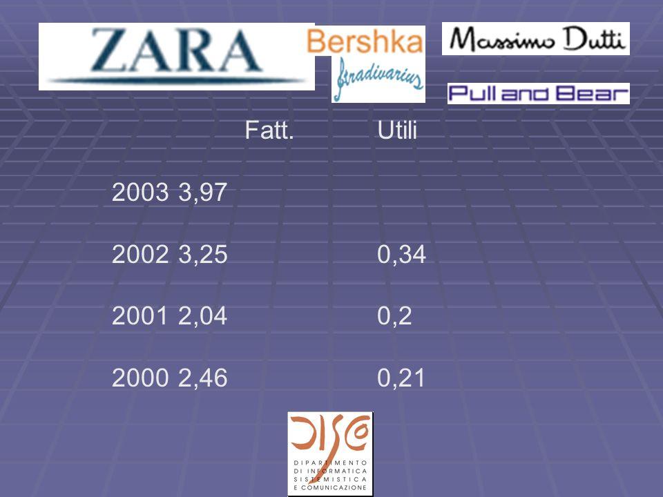 Fatt.Utili 20033,97 20023,250,34 20012,040,2 20002,460,21
