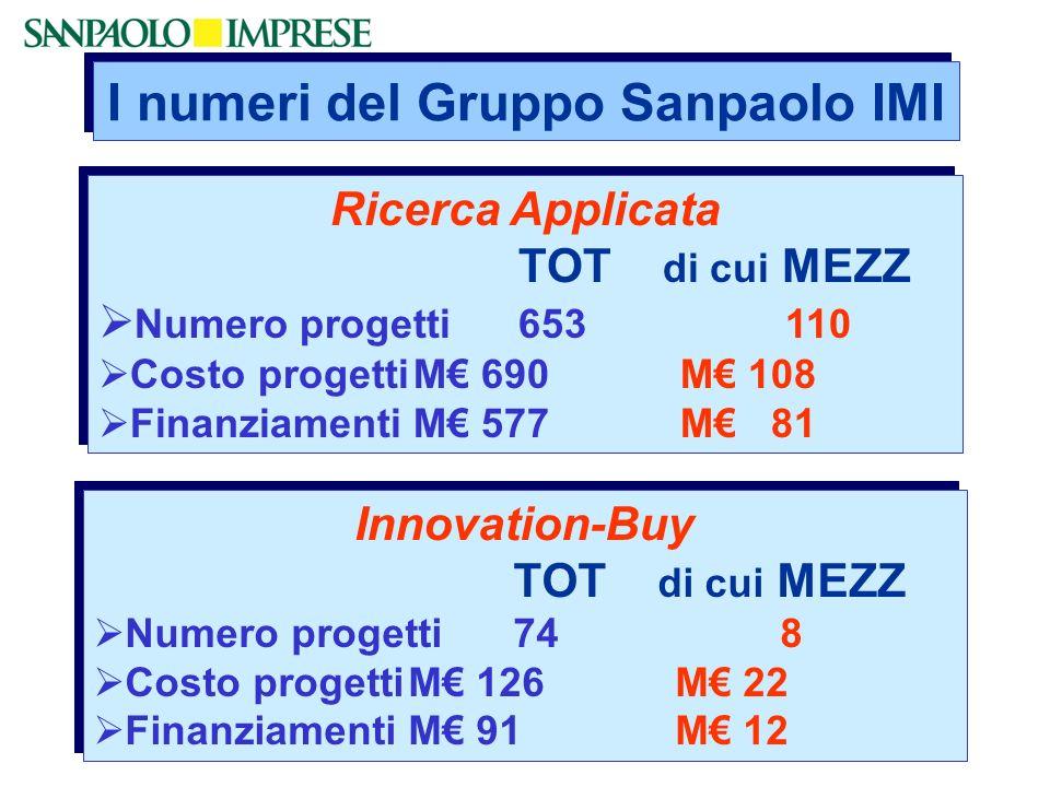 I numeri del Gruppo Sanpaolo IMI Ricerca Applicata TOT di cui MEZZ Numero progetti 653 110 Costo progettiM 690 M 108 FinanziamentiM 577 M 81 Ricerca Applicata TOT di cui MEZZ Numero progetti 653 110 Costo progettiM 690 M 108 FinanziamentiM 577 M 81 Innovation-Buy TOT di cui MEZZ Numero progetti74 8 Costo progettiM 126 M 22 FinanziamentiM 91 M 12 Innovation-Buy TOT di cui MEZZ Numero progetti74 8 Costo progettiM 126 M 22 FinanziamentiM 91 M 12