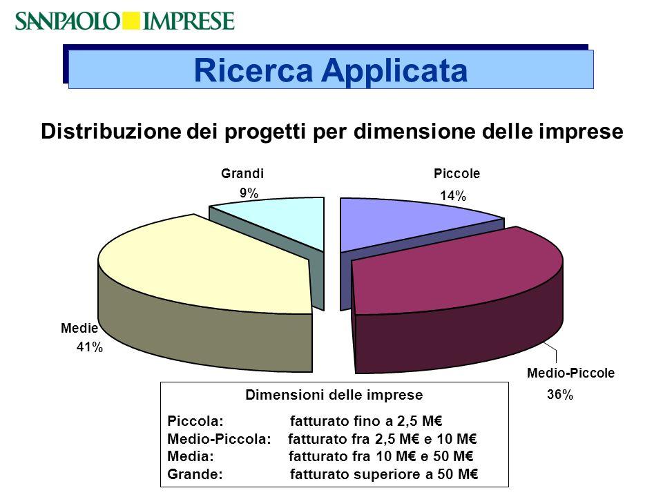 Distribuzione dei progetti per dimensione delle imprese Medie 41% Grandi 9% Medio-Piccole 36% Piccole 14% Ricerca Applicata Dimensioni delle imprese P