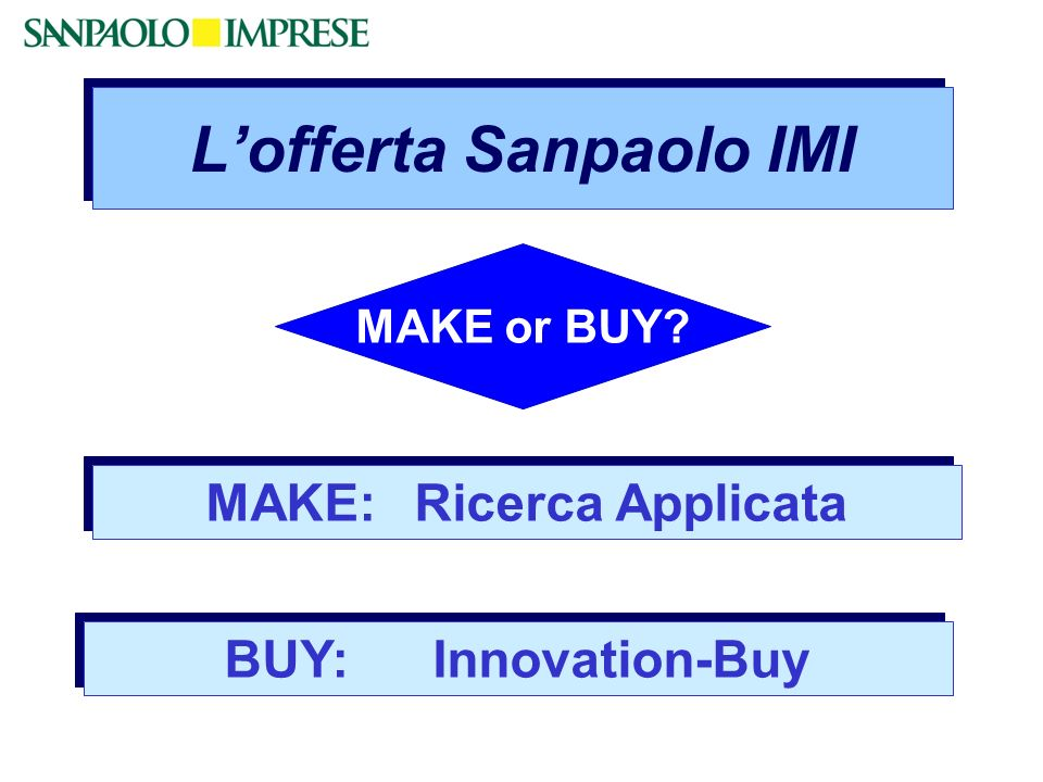 Lofferta Sanpaolo IMI MAKE:Ricerca Applicata BUY:Innovation-Buy MAKE or BUY