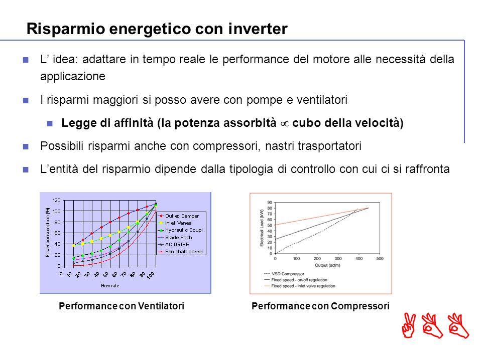 ABB L idea: adattare in tempo reale le performance del motore alle necessità della applicazione I risparmi maggiori si posso avere con pompe e ventilatori Legge di affinità (la potenza assorbità cubo della velocità) Possibili risparmi anche con compressori, nastri trasportatori Lentità del risparmio dipende dalla tipologia di controllo con cui ci si raffronta Performance con VentilatoriPerformance con Compressori Risparmio energetico con inverter