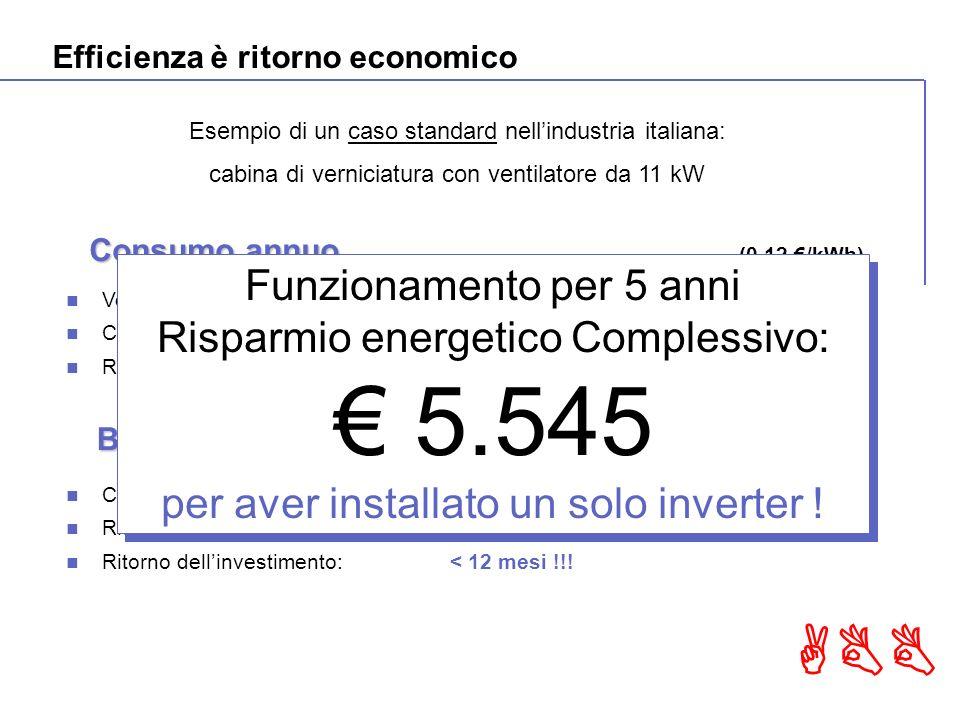 ABB Costo iniziale:1.050 Risparmio energetico annuo: 1.110 Ritorno dellinvestimento:< 12 mesi !!.