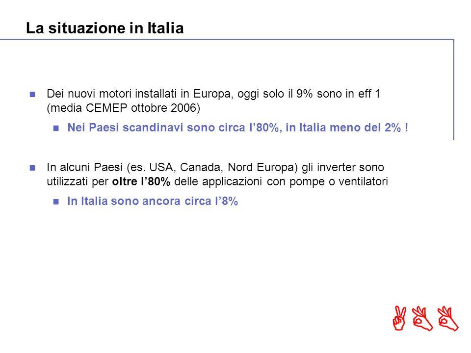 ABB La situazione in Italia Dei nuovi motori installati in Europa, oggi solo il 9% sono in eff 1 (media CEMEP ottobre 2006) Nei Paesi scandinavi sono circa l80%, in Italia meno del 2% .