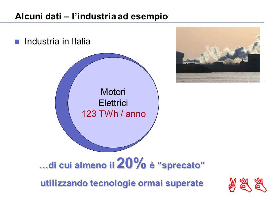 ABB Alcuni dati – lindustria ad esempio Industria in Italia …di cui almeno il 20% è sprecato utilizzando tecnologie ormai superate Consumo elettrico nellindustria italiana 153 TWh / anno Motori Elettrici 123 TWh / anno