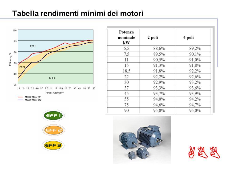 ABB Tabella rendimenti minimi dei motori