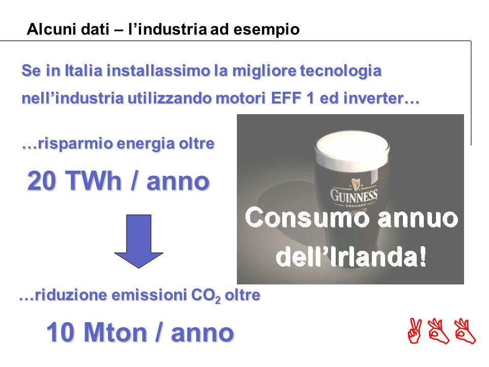 ABB Alcuni dati – lindustria ad esempio Se in Italia installassimo la migliore tecnologia nellindustria utilizzando motori EFF 1 ed inverter… …riduzione emissioni CO 2 oltre 10 Mton / anno …risparmio energia oltre 20 TWh / anno