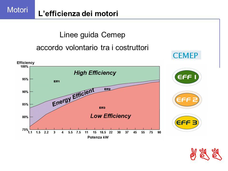 ABB Lefficienza dei motori Linee guida Cemep accordo volontario tra i costruttori Motori