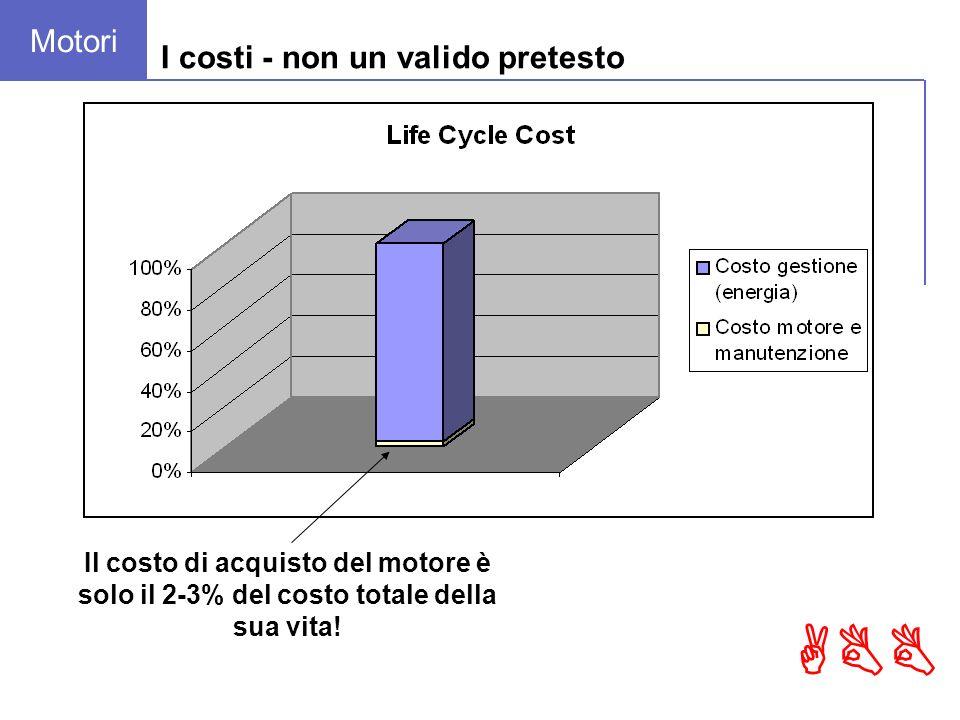 ABB I costi - non un valido pretesto Il costo di acquisto del motore è solo il 2-3% del costo totale della sua vita.