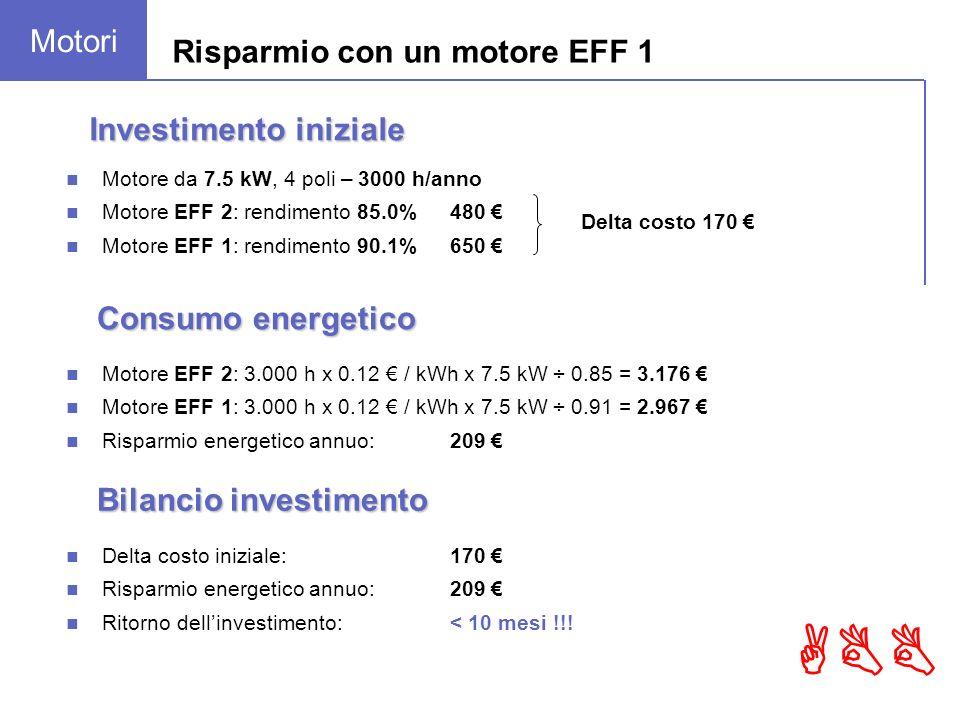 ABB Motore EFF 2: 3.000 h x 0.12 / kWh x 7.5 kW ÷ 0.85 = 3.176 Motore EFF 1: 3.000 h x 0.12 / kWh x 7.5 kW ÷ 0.91 = 2.967 Risparmio energetico annuo: 209 Consumo energetico Investimento iniziale Motore da 7.5 kW, 4 poli – 3000 h/anno Motore EFF 2: rendimento 85.0%480 Motore EFF 1: rendimento 90.1%650 Delta costo 170 Delta costo iniziale:170 Risparmio energetico annuo:209 Ritorno dellinvestimento:< 10 mesi !!.