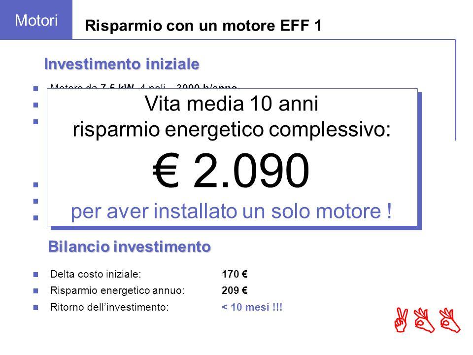 ABB Risparmio con un motore EFF 1 Motore EFF 2: 3.000 h x 0.12 / kWh x 7.5 kW ÷ 0.85 = 3.176 Motore EFF 1: 3.000 h x 0.12 / kWh x 7.5 kW ÷ 0.91 = 2.967 Risparmio energetico annuo: 209 Consumo energetico Investimento iniziale Motore da 7.5 kW, 4 poli – 3000 h/anno Motore EFF 2: rendimento 85.0%480 Motore EFF 1: rendimento 90.1%650 Delta costo 170 Delta costo iniziale:170 Risparmio energetico annuo:209 Ritorno dellinvestimento:< 10 mesi !!.