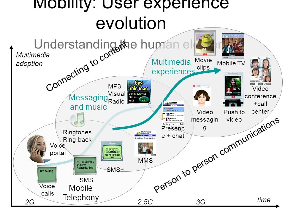 Mobility: User experience evolution Understanding the human element Multimedia adoption Messaging and music Mobile Telephony Multimedia experiences Voice calls SMS MMS Ringtones Ring-back Presenc e + chat MP3 Visual Radio Mobile TV Push to video time 2G2.5G3G Movie clips SMS+ Voice portal Connecting to content Person to person communications Video conference +call center Video messagin g