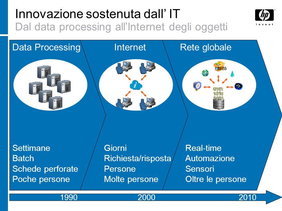 Innovazione sostenuta dall IT La rete globale come strumento di innovazione Fonte: Forrester Research, Inc.