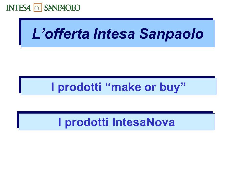 make or buy MAKE:Ricerca Applicata BUY:Innovation-Buy