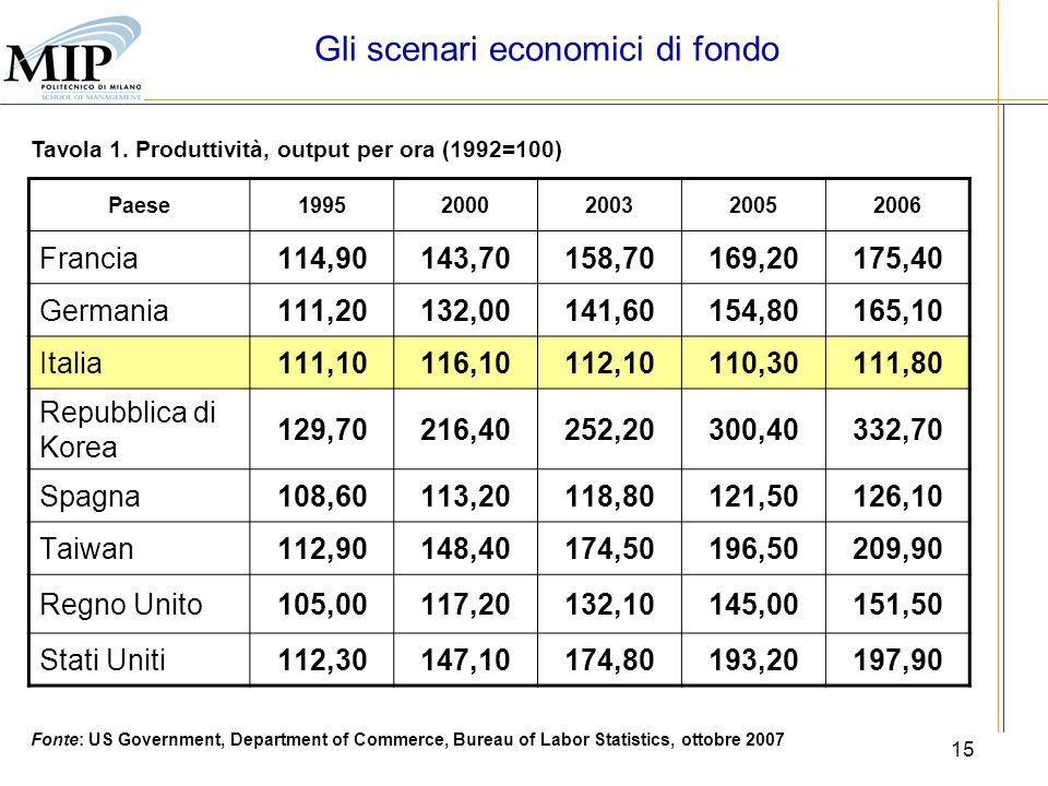 15 Tavola 1. Produttività, output per ora (1992=100) Gli scenari economici di fondo Fonte: US Government, Department of Commerce, Bureau of Labor Stat