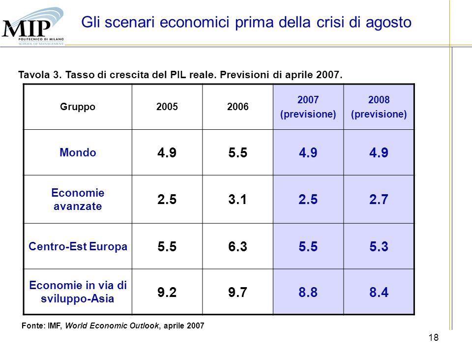 18 Tavola 3. Tasso di crescita del PIL reale. Previsioni di aprile 2007. Fonte: IMF, World Economic Outlook, aprile 2007 Gruppo20052006 2007 (previsio