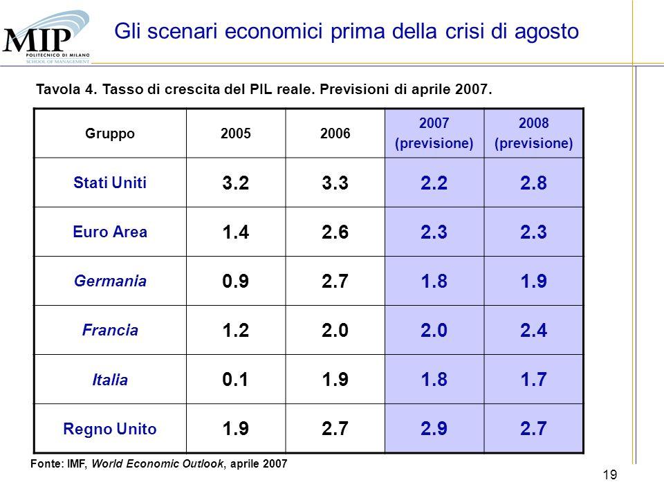19 Tavola 4. Tasso di crescita del PIL reale. Previsioni di aprile 2007. Fonte: IMF, World Economic Outlook, aprile 2007 Gruppo20052006 2007 (previsio