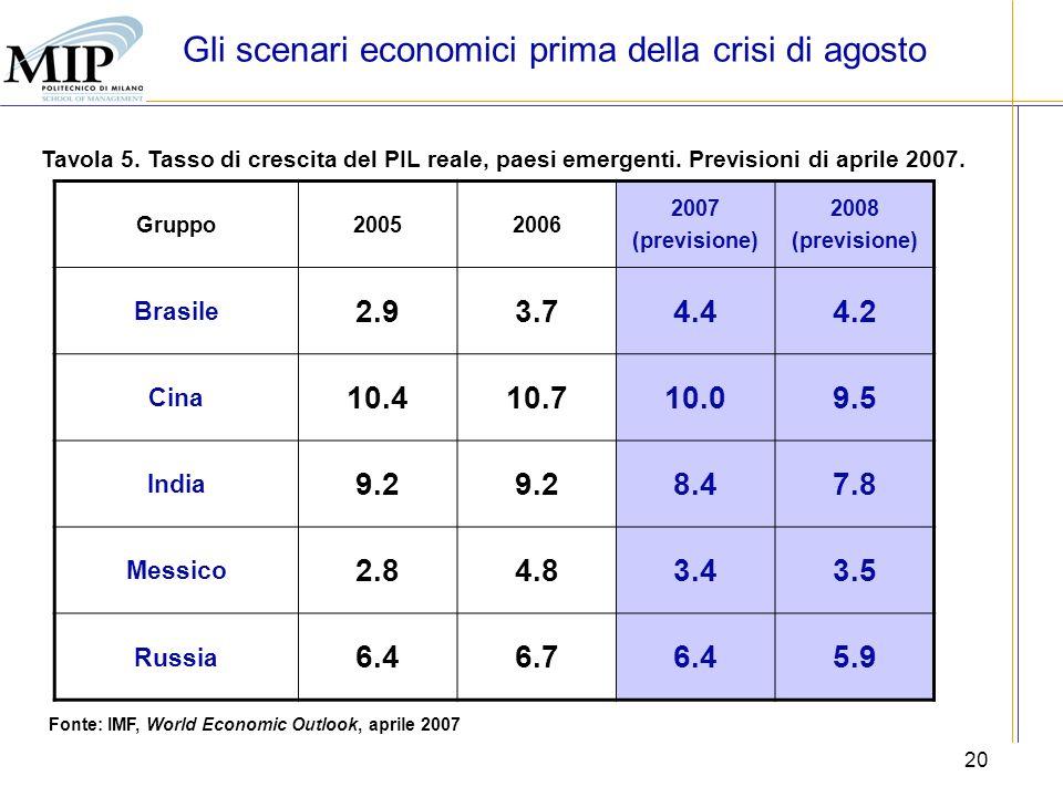 20 Tavola 5. Tasso di crescita del PIL reale, paesi emergenti. Previsioni di aprile 2007. Fonte: IMF, World Economic Outlook, aprile 2007 Gruppo200520