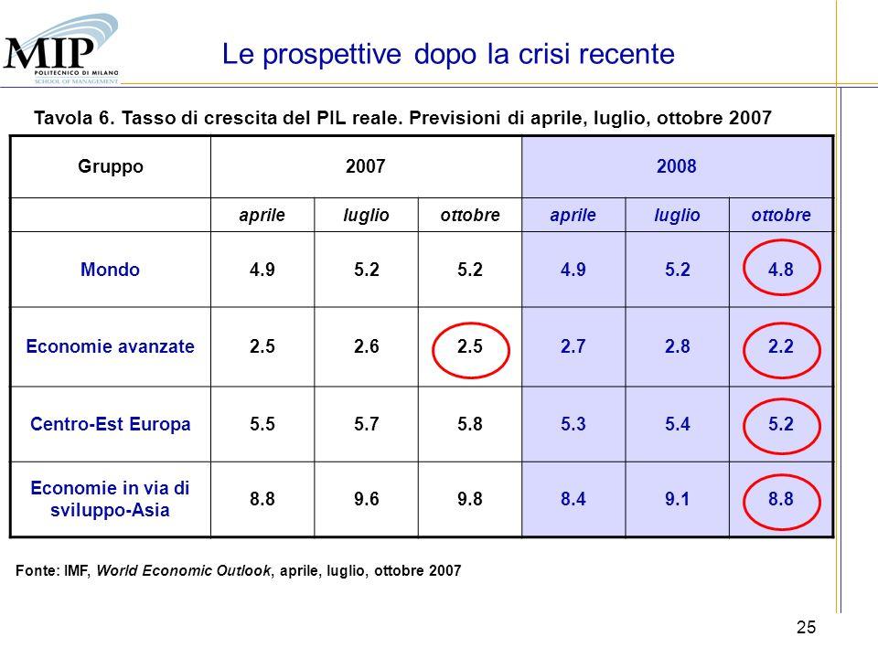 25 Tavola 6. Tasso di crescita del PIL reale. Previsioni di aprile, luglio, ottobre 2007 Fonte: IMF, World Economic Outlook, aprile, luglio, ottobre 2