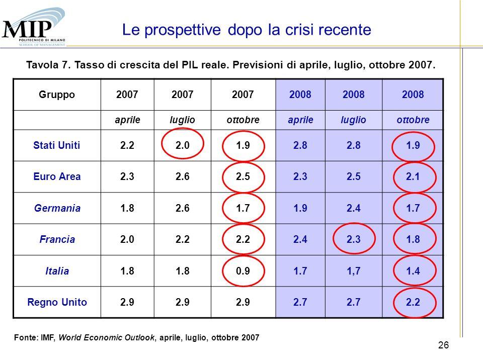 26 Tavola 7. Tasso di crescita del PIL reale. Previsioni di aprile, luglio, ottobre 2007. Gruppo2007 2008 aprileluglioottobreaprileluglioottobre Stati