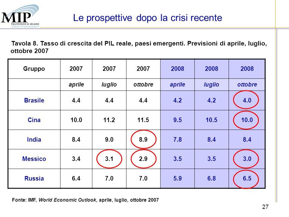 27 Tavola 8. Tasso di crescita del PIL reale, paesi emergenti. Previsioni di aprile, luglio, ottobre 2007 Gruppo2007 2008 aprileluglioottobreaprilelug