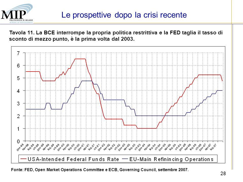 28 Tavola 11. La BCE interrompe la propria politica restrittiva e la FED taglia il tasso di sconto di mezzo punto, è la prima volta dal 2003. Fonte: F