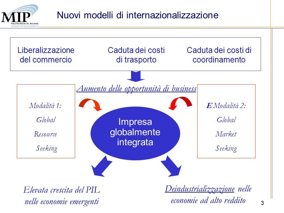 3 Nuovi modelli di internazionalizzazione Liberalizzazione del commercio Caduta dei costi di trasporto Caduta dei costi di coordinamento Aumento delle opportunità di business Impresa globalmente integrata Elevata crescita del PIL nelle economie emergenti Deindustrializzazione nelle economie ad alto reddito E Modalità 2: Global Market Seeking Modalità 1: Global Resource Seeking