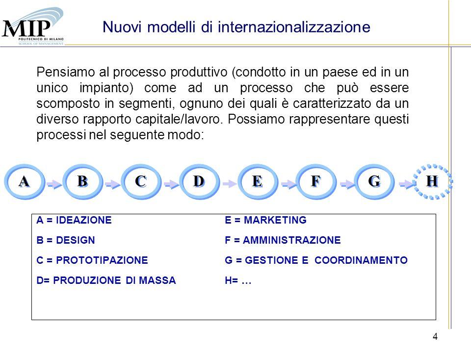 5 MERCATO DI ESPORTAZIONE ITALIA PECO ABC D EF PRODOTTO FINALE Segmento ad alta intensità di lavoro non qualificato Nuovi modelli di internazionalizzazione