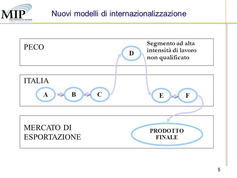 MATERIA PRIMA PRODOTTO INTERMEDIO SEMIFINITO PRODOTTO FINALE ALTA INTENSITÀ DI LAVORO CONFEZIONAMENTO Nuovi modelli di internazionalizzazione