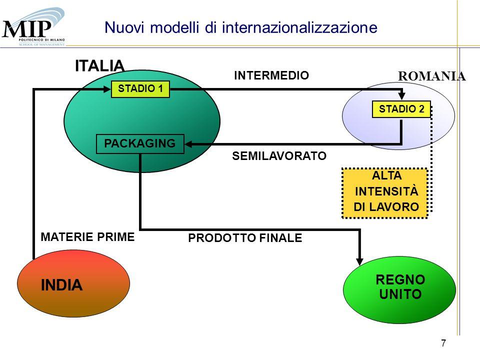 7 ROMANIA ITALIA INDIA MATERIE PRIME SEMILAVORATO PACKAGING PRODOTTO FINALE STADIO 1 INTERMEDIO STADIO 2 ALTA INTENSITÀ DI LAVORO REGNO UNITO Nuovi modelli di internazionalizzazione
