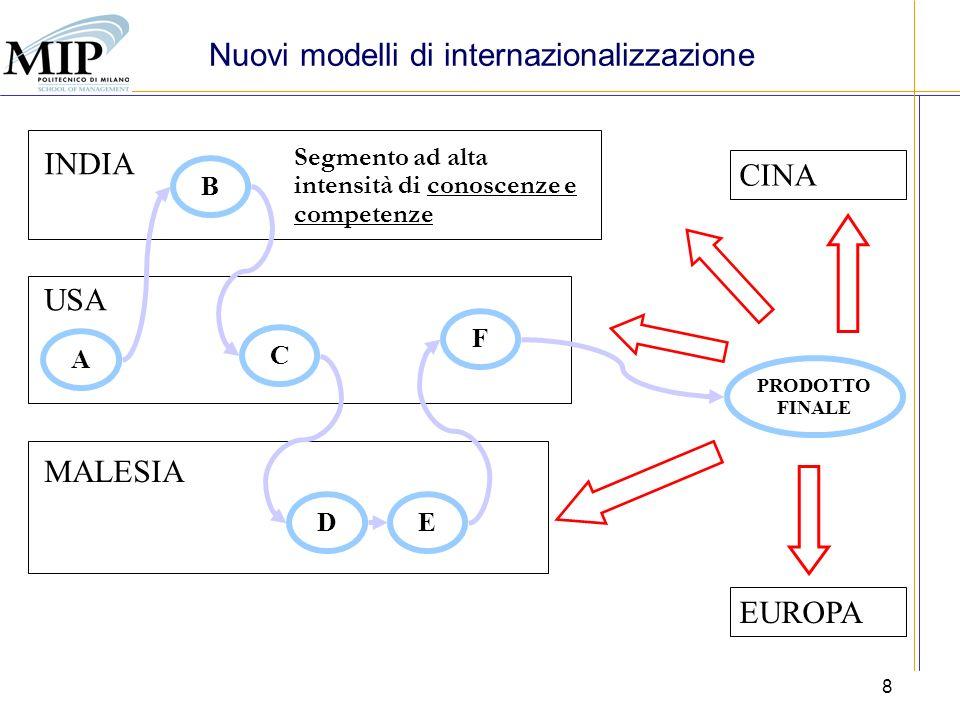 8 MALESIA USA INDIA A B C DE F PRODOTTO FINALE Segmento ad alta intensità di conoscenze e competenze Nuovi modelli di internazionalizzazione CINA EUROPA